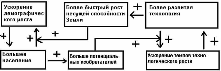 Рис. 3. Блок-схема нелинейной положительной обратной связи между технологическим развитием и демографическим ростом