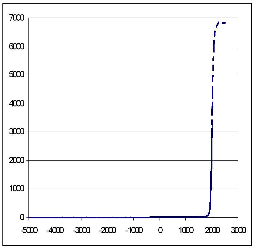 Рис. 6. Динамика численности городского населения мира, в млн чел., для городов с населением больше 10000 чел. (5000 г. до н. э. – 2005 г. н. э.), с прогнозом до 2350 г.