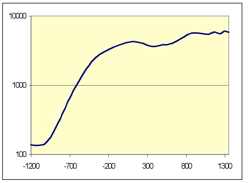 Рис. 8. Динамика численности городского населения мира, тыс. чел., для городов с населением больше 40000 чел. (1200 г. до н. э. – 1350 г. н. э.), логарифмический масштаб