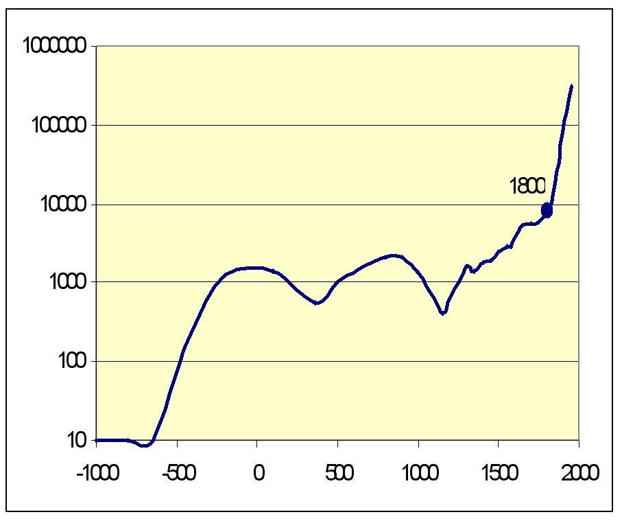 Рис. 9. Динамика численности городского населения мира, тыс. чел., для городов с населением больше 200000 чел. (1000 г. до н. э. – 1950 г. н. э.), логарифмический масштаб
