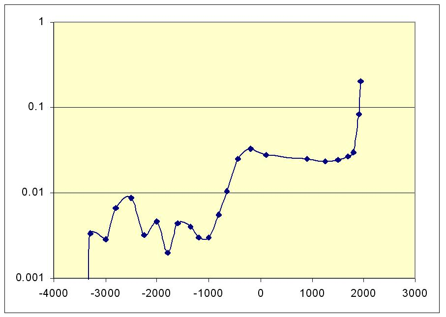 Рис. 11. Динамика индекса макроурбанизации (пропорции населения, обитающего в сверхкрупных, больше 40 тыс. жителей, городах в общем населении мира) по материалам баз данных Моделски, Чэндлера и Грюблера (4000 г. до н. э. – 1950 г. н. э.), логарифмический масштаб