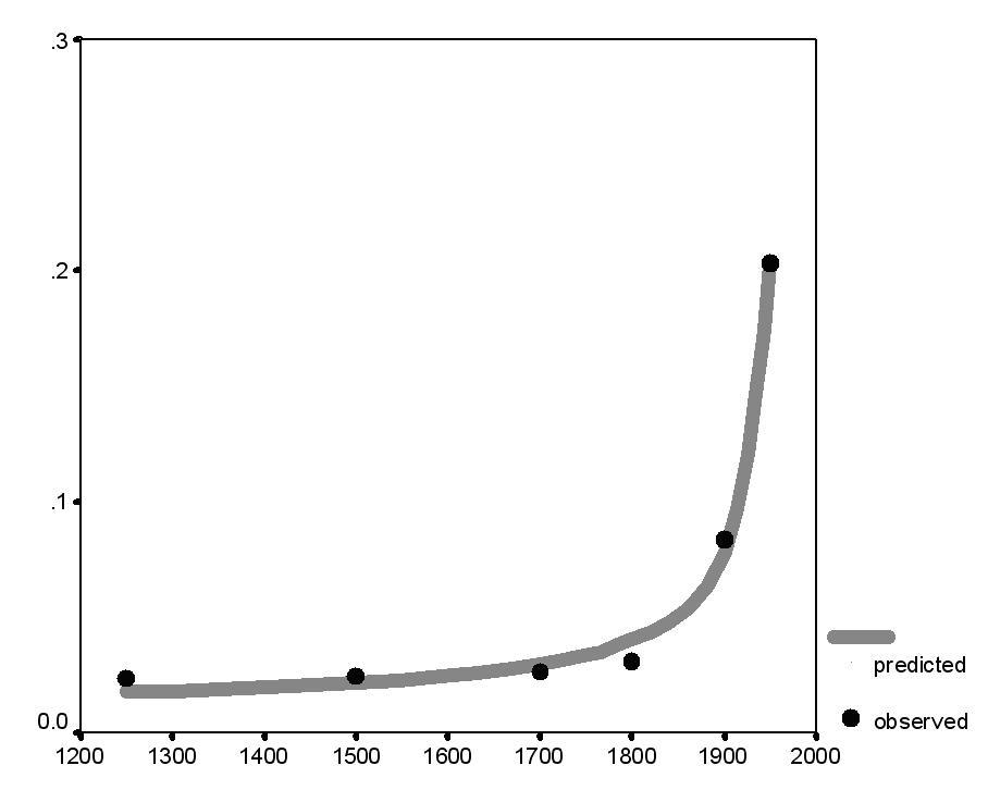 Рис. 12. Динамика мировой макроурбанизации, 1250–1950 гг.: соответствие предикций гиперболической модели эмпирическим оценкам