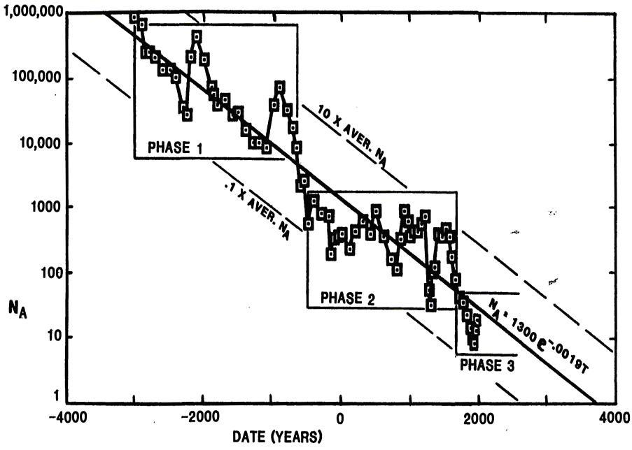 Рис. 13. Динамика «эффективного числа политий», рассчитанная по территории, контролируемой политиями (Taagapera 1997: 485, Fig. 4)
