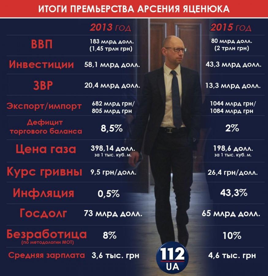 Сегодня Яценюк подал в отставку. Итоги двухлетнего правления майданного премьера