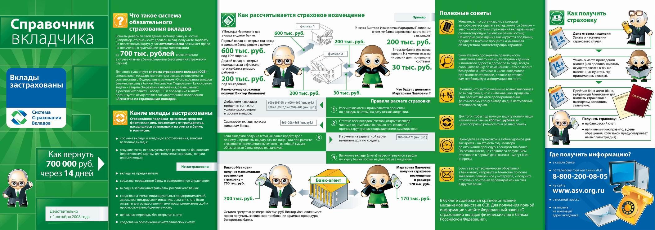 Страхование вкладов физических лиц в банках который