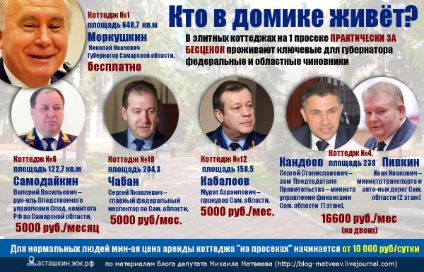 В элитных коттеджах на 1 просеке ПРАКТИЧЕСКИ ЗА БЕСЦЕНОК проживают ключевые для губернатора Меркушкина федеральные и областные чиновники