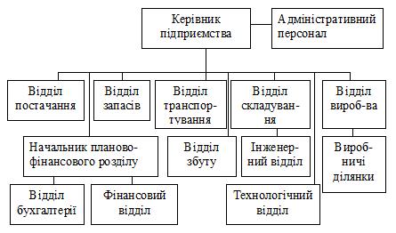 Рис 1 1 приклад побудови