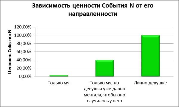 График 5