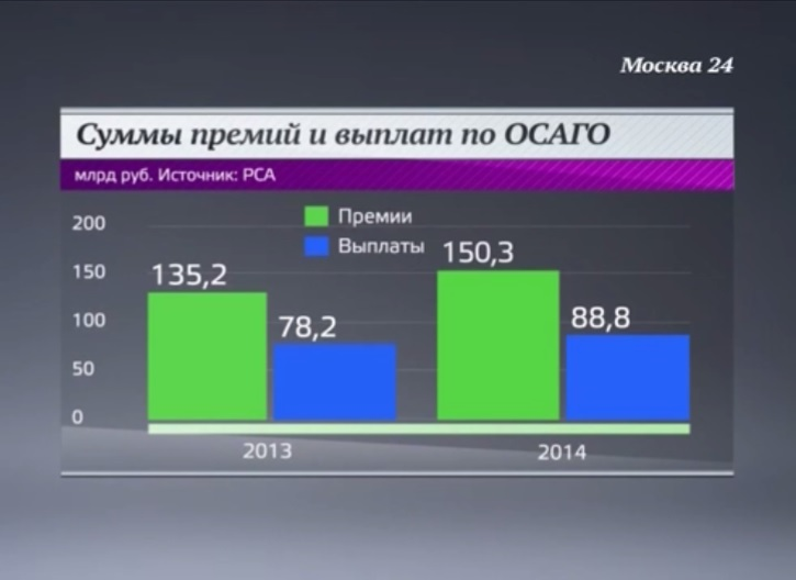 20.02.15_Москва24_статистика