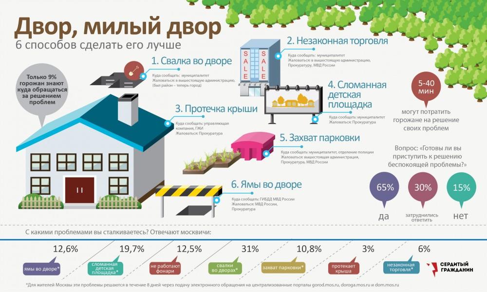 Наш двор инфографика