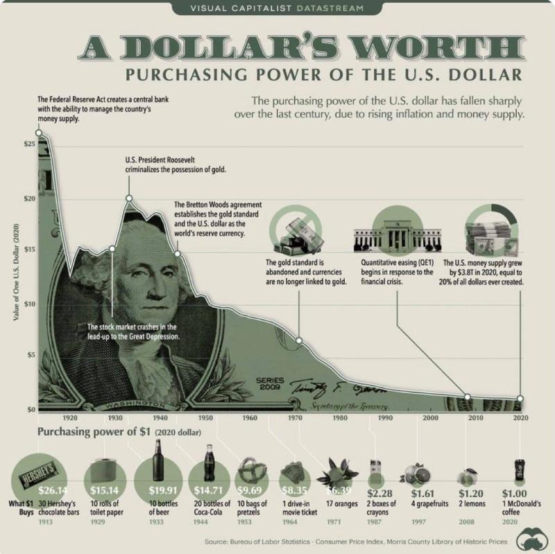 курс доллара за 107 лет