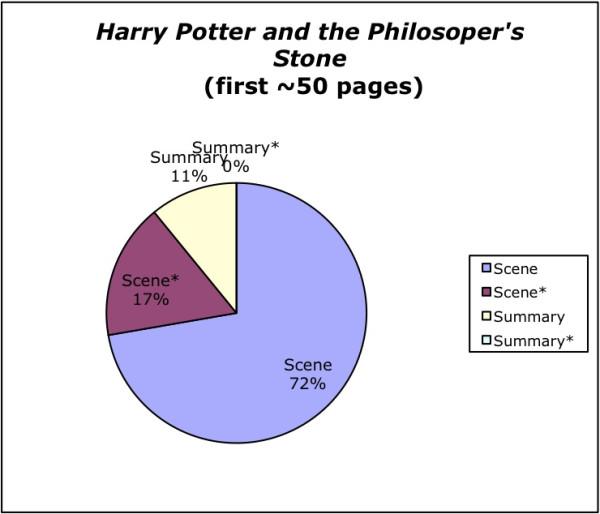 HP first 50 chart