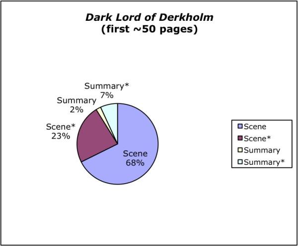 Dark Lord chart