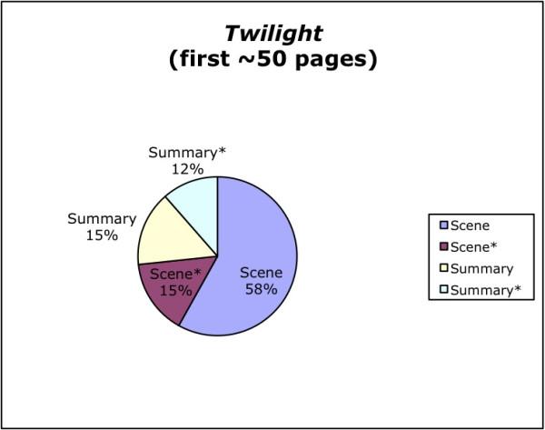 Twilight chart