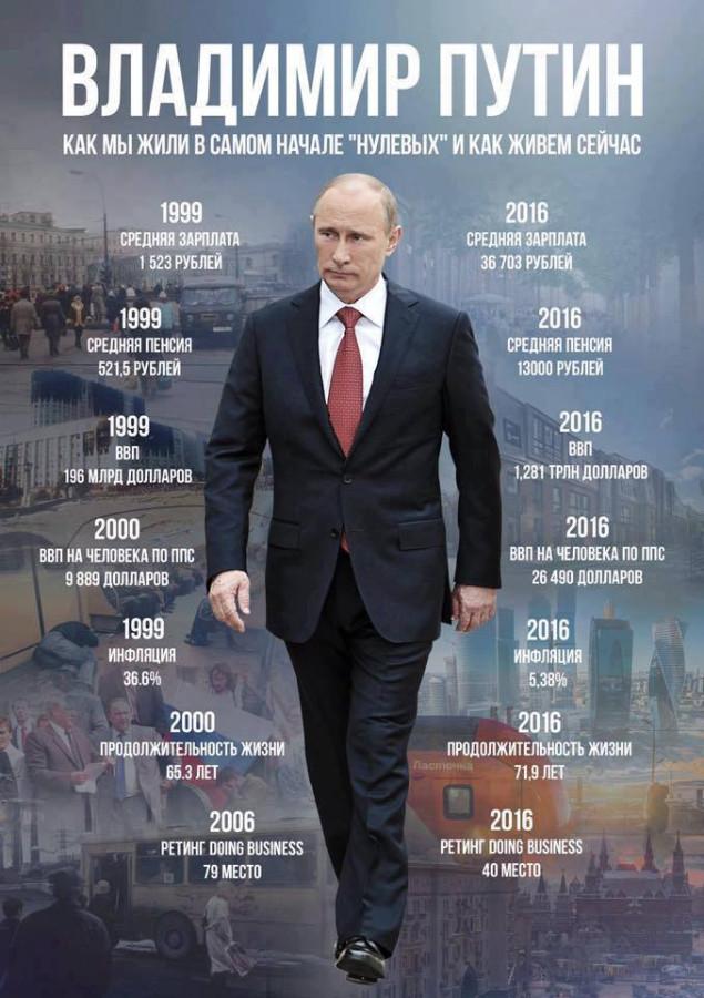 Почему именно Путин?