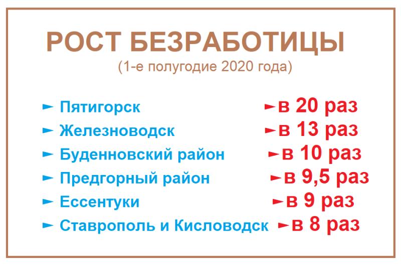 Источник информации:  https://stavzan.ru/labormarket/index
