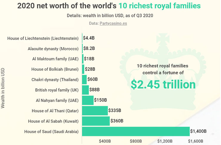 BizBahrain - Wealthiest families chart