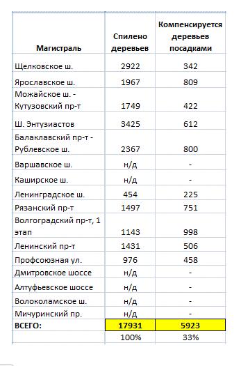 данные по вырубкам вдоль магистралей