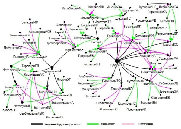 Gubar network7