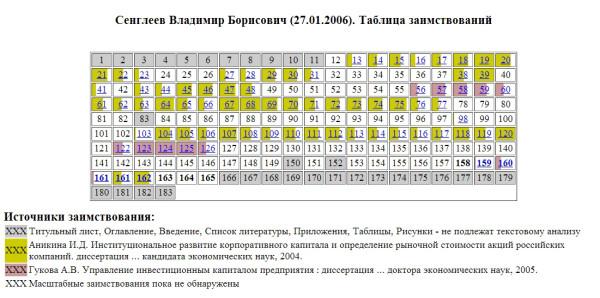 Продолжаем прорисовывать Карту Российской науки Реальные  Успешные защиты трех диссертаций аспирантами А В Гуковой в 2006 г позволили ей соответствовать требованиям предъявляемым к получению ученого звания