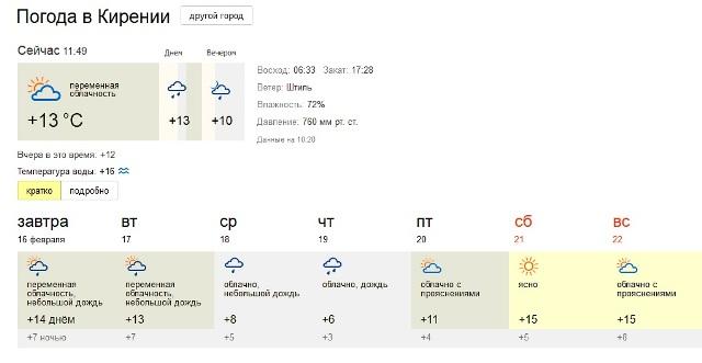 Ларнака погода в феврале