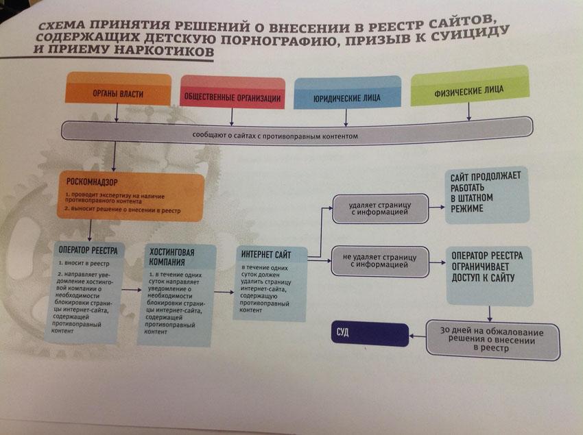схема принятия решений о внесении в реестр сайтов