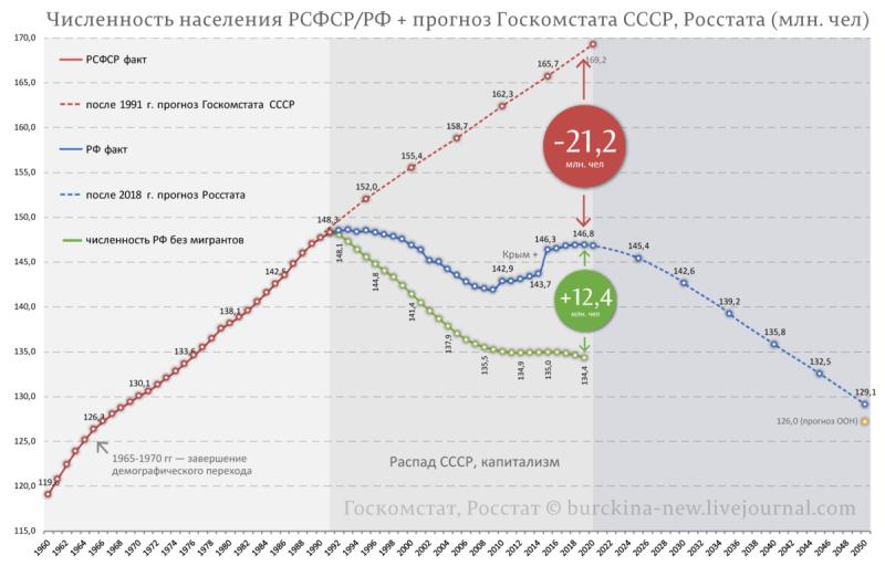 "График взят у ""Советский патриот"""