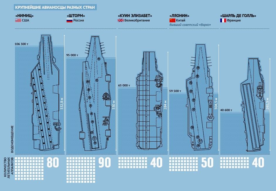 Uss Nimitz Size Comparison Aircraft carrie...