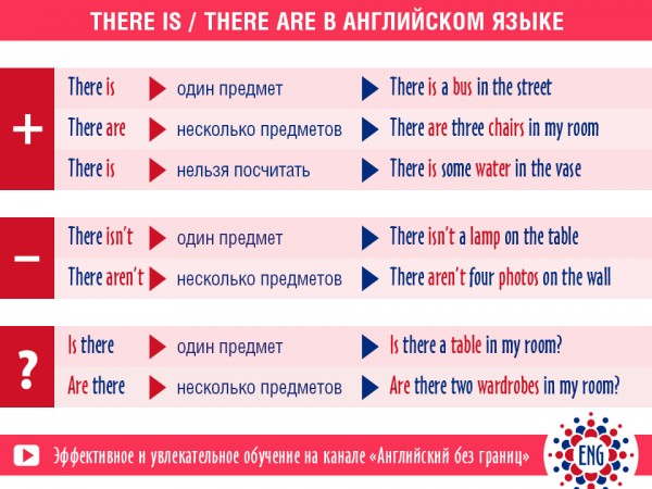 Конструкции There is, There are