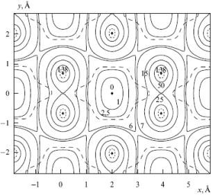 Контурная карта потенциала в плоскости перпендикулярной оси 110 в Si