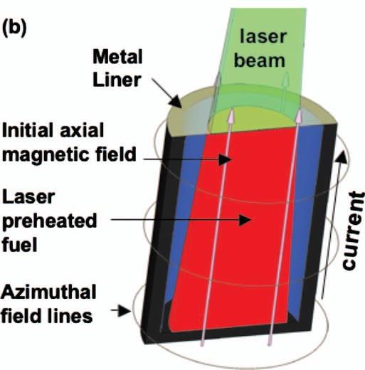 MagLIF liner scheme