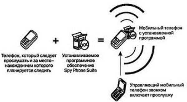 Телефон-шпион-безопасность-антикварного-бизнеса