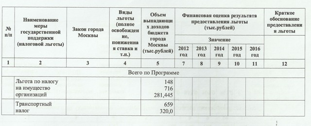 Наземный транспорт москвы