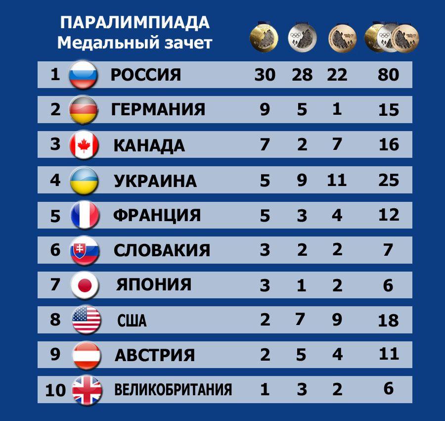 пояснениями распространённых паралимпийские игры 2015 таблица как сосны, ели
