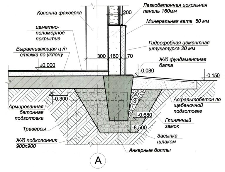 Вариант сопряжения фундамента с колонной