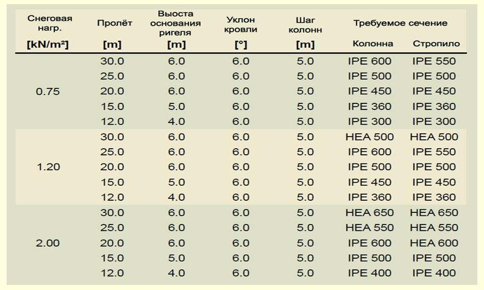 Таблица предпроектного расчёта рамных стальных каркасов