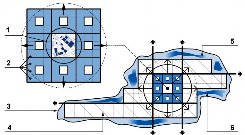 Fig. 7. The development of the business center and the SEZ using fractal properties: 1 – business centre in SEZ; 2 – construction planning cells; 3 – territory of the IP SEZ; 4 – factory sites (industrial sites); 5 – reserve territories; 6 – green plantations
