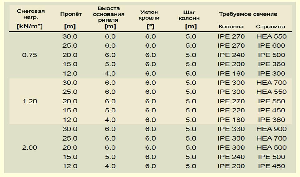 Таблица предпроектного расчёта стальных каркасов со структурным покрытием