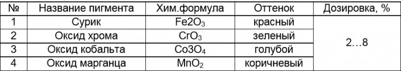 Таблица 1. Пигменты из отходов металлургической промышленности