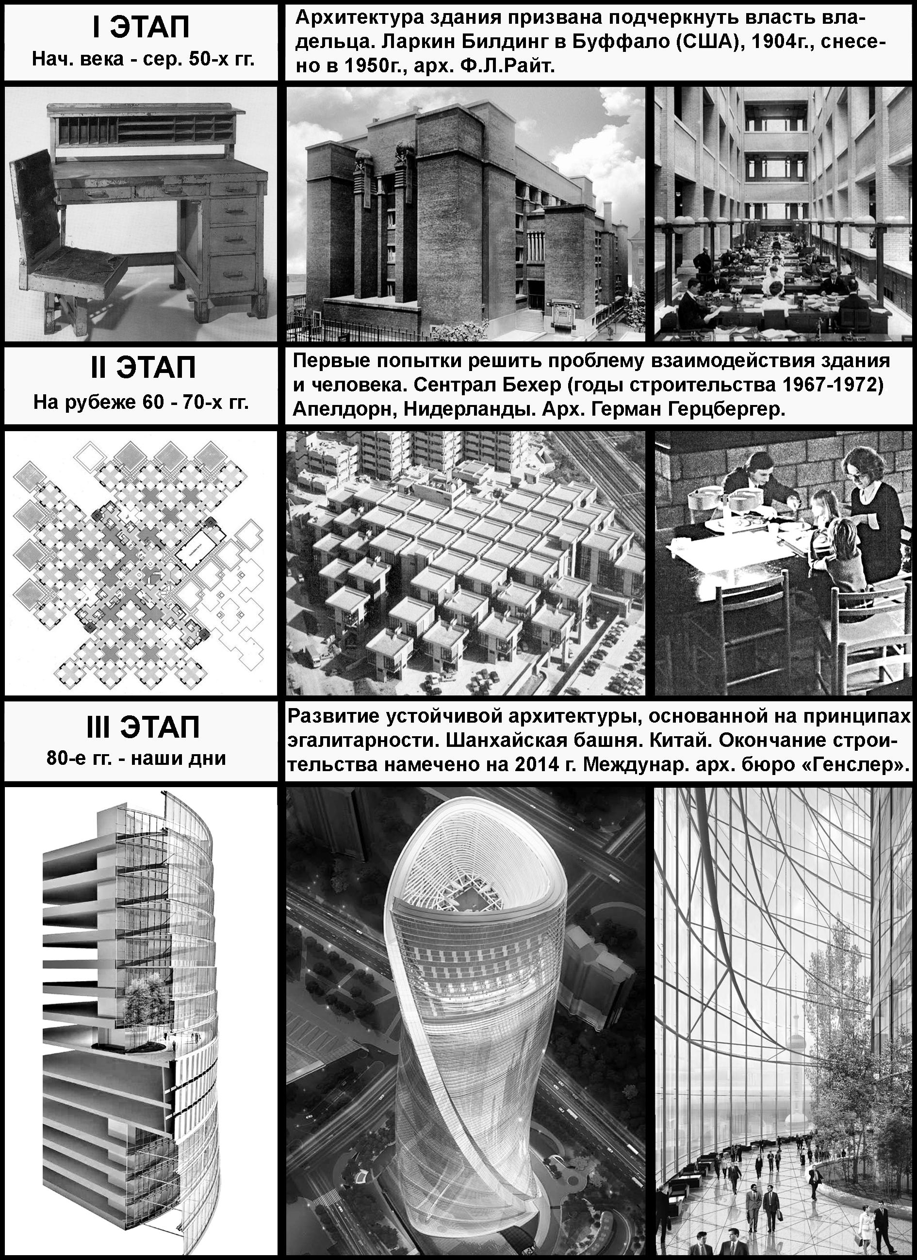 Рис.      3. Этапы      развития представлений о принципах взаимодействия человека и здания в ходе      выполнения различных видов производственной деятельности