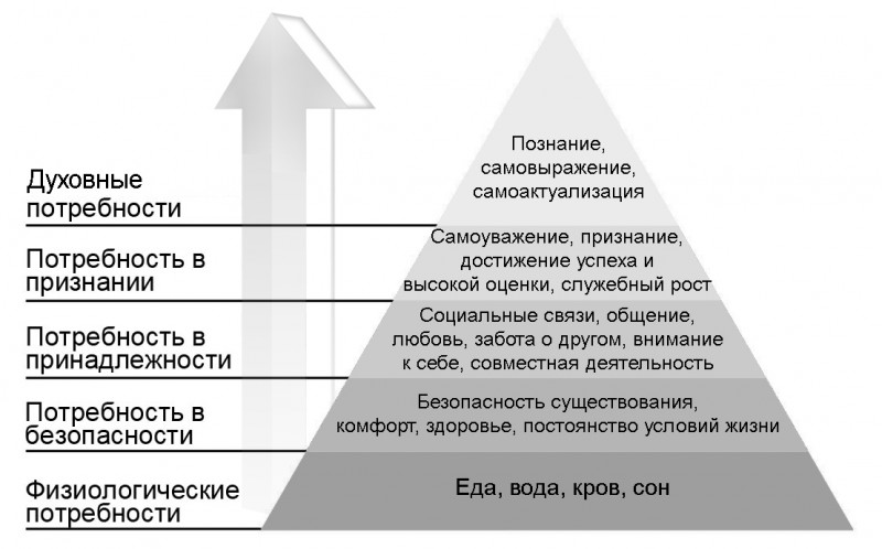 Рис. 4. Иерархия человеческих потребностей по Абрахаму Маслоу