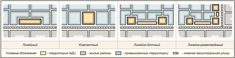 Рис. 2. Виды пространственной организации административно-делового центра ОЭЗ ППТ в структуре промышленных территорий