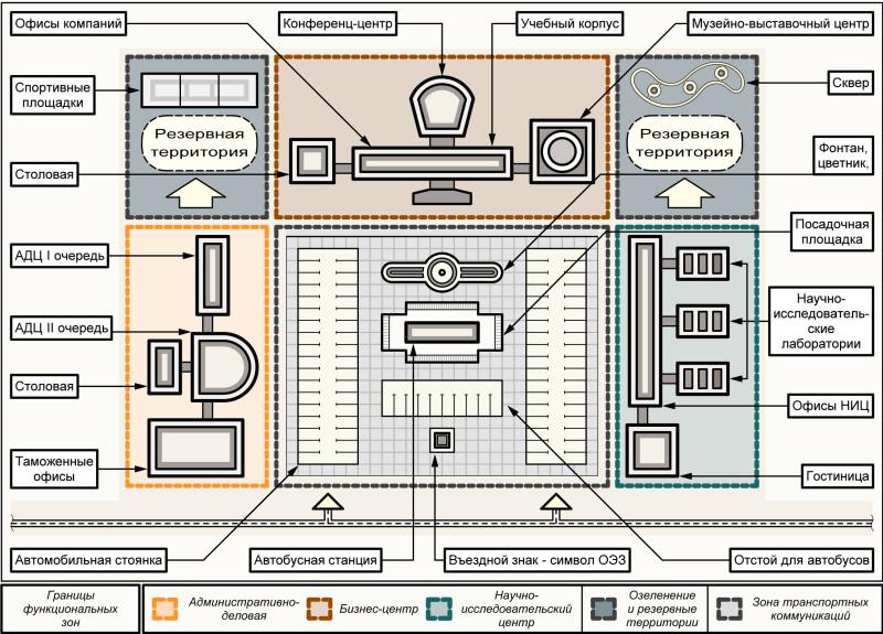 Рис. 3. Архитектурно-планировочная структура административно-делового центра ОЭЗ ППТ