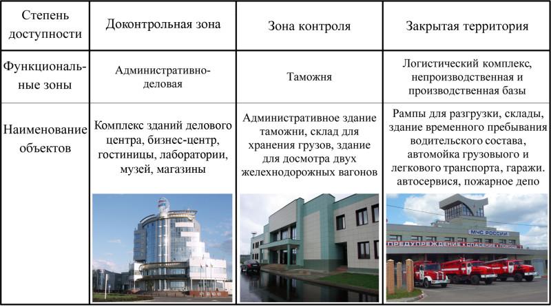 Рис. 1. Блочно-модульный принцип размещения объектов инфраструктуры на территории СЭЗ ППТ