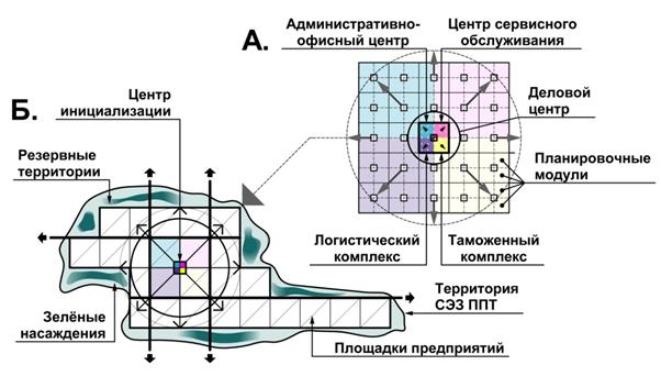 Рис. 1. Блочно-модульный принцип проектирования деловых центров СЭЗ ППТ:А – гипотетическая модель СЭЗ ППТ с деловым центром посередине; Б – модель, приближенная к реальным условиям