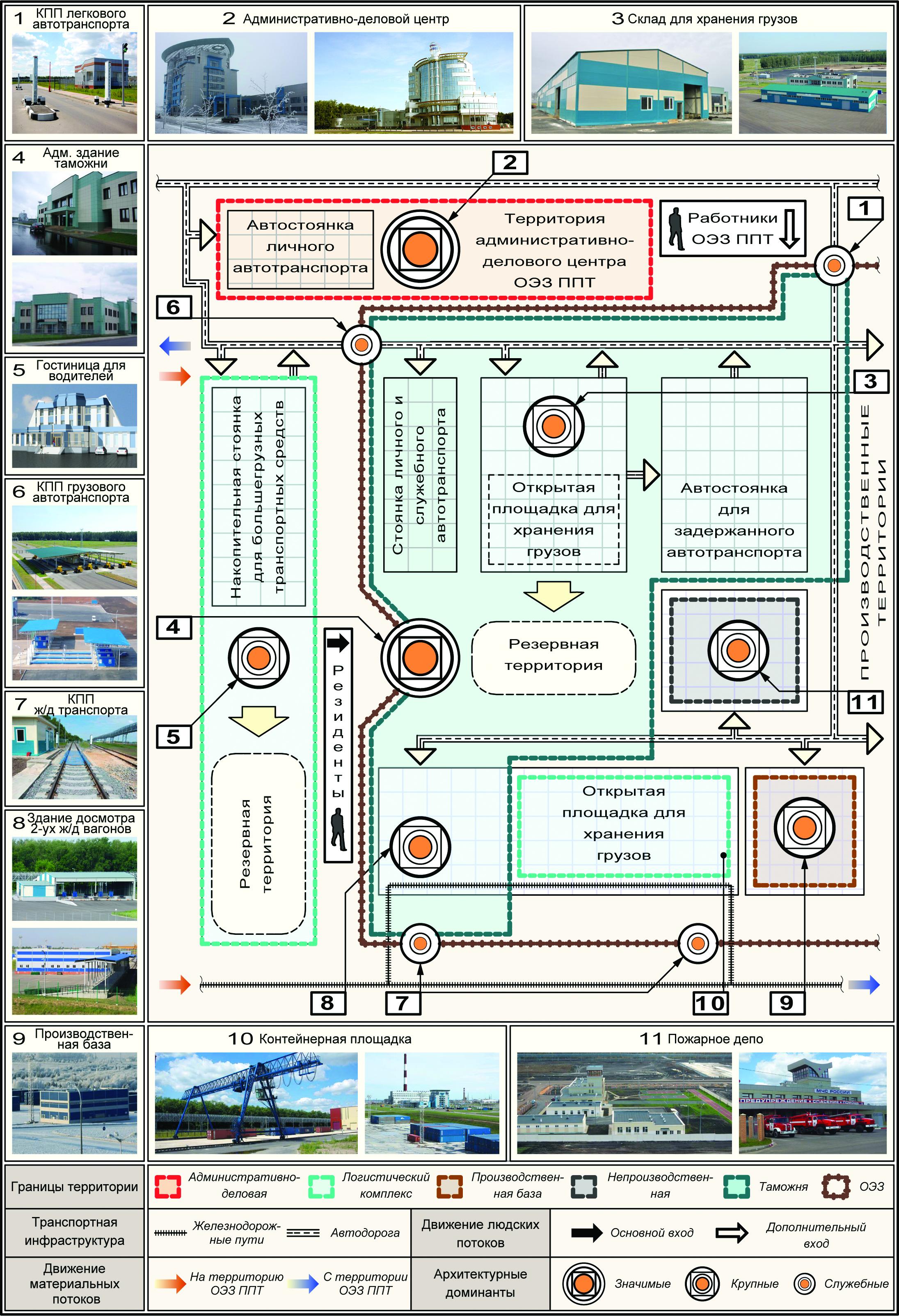 Рис. 1. Схема функционально-технологического решения таможенно-логистического комплекса особой экономической зоны промышленно-производственного типа