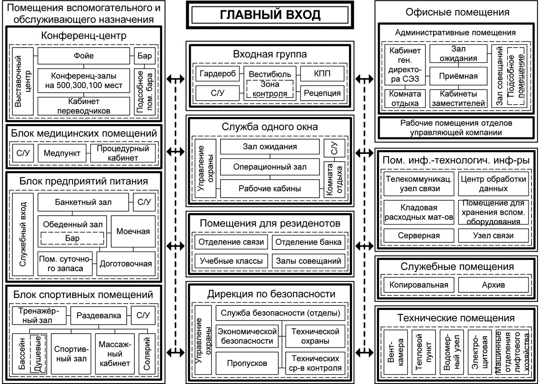 Рис. 1. Блок-схема функциональных взаимосвязей помещений зданий территориальных управлений ОЭЗ ППТ