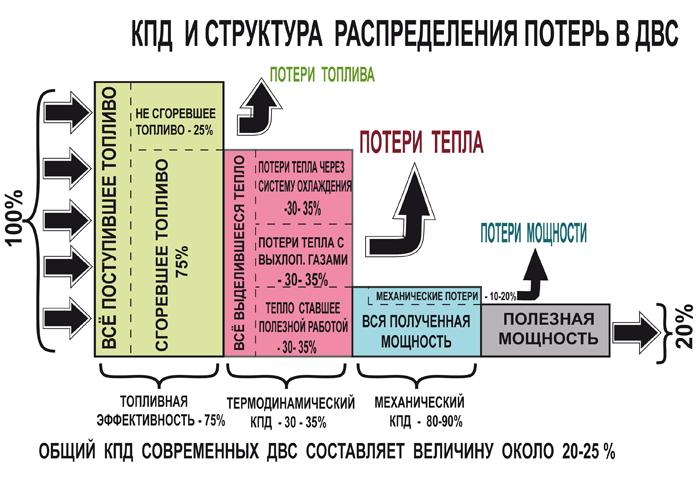 kpd-dvigatelya-vnutrennego-sgoraniya-poznaem-effektivnost-v-sravnenii-1