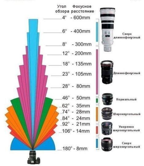 F - фокусное расстояние -это расстояние от центра объектива фотоаппарата до светочувствительного элемента.