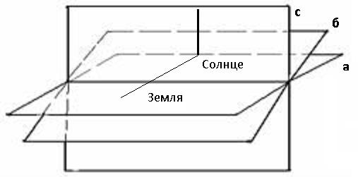 Плоскости наблюдения наблюдателя